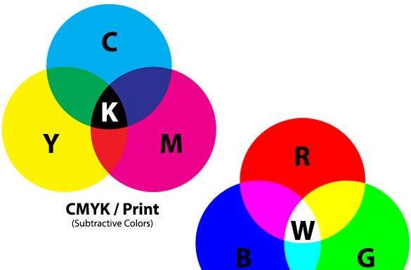 RGB, CMYK, Additive, Subtractive, color space