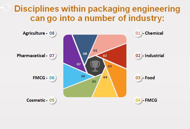 packaging engineer, packaging engineering, package engineer, engineering packaging, what is a packaging engineer